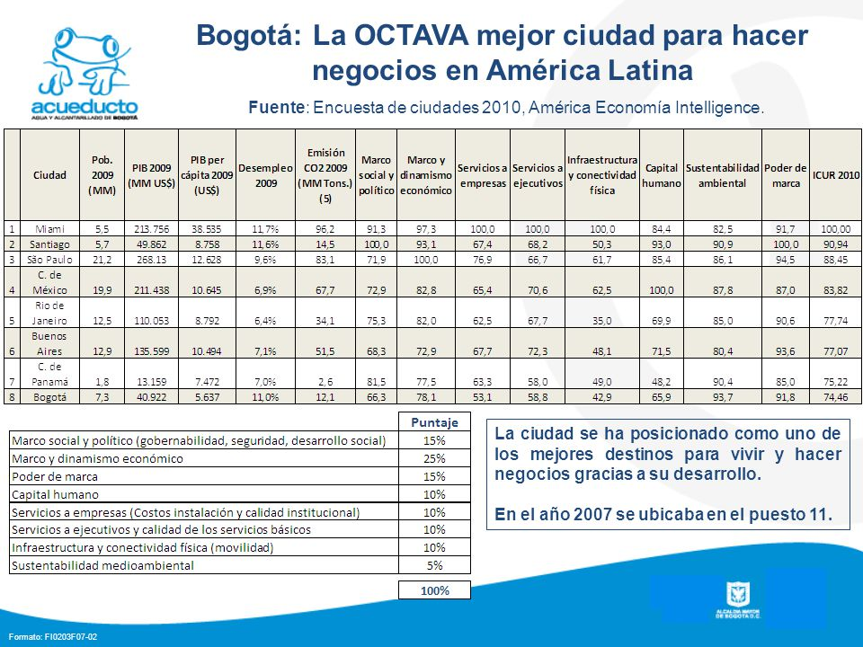 Formato: FI0203F07-02 Bogotá: La OCTAVA mejor ciudad para hacer negocios en América Latina Fuente: Encuesta de ciudades 2010, América Economía Intelligence.