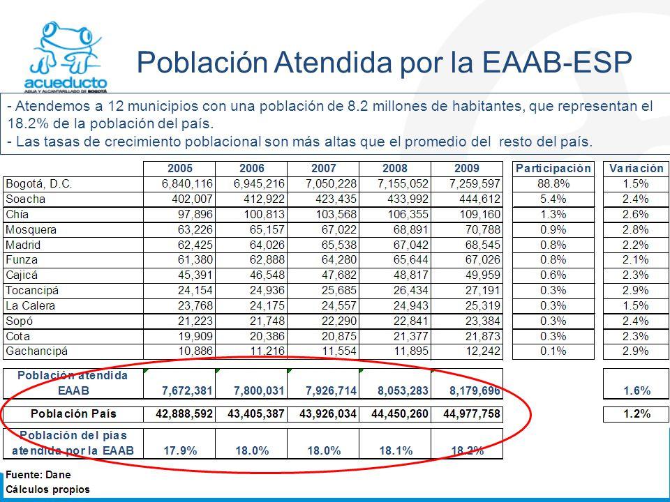 Formato: FI0203F07-02 Población Atendida por la EAAB-ESP - Atendemos a 12 municipios con una población de 8.2 millones de habitantes, que representan el 18.2% de la población del país.