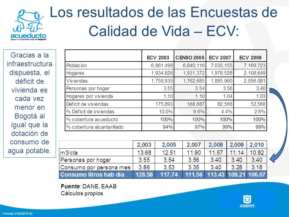 Formato: FI0203F07-02 Los resultados de las Encuestas de Calidad de Vida – ECV: Fuente: DANE, EAAB Cálculos propios Gracias a la infraestructura dispuesta, el déficit de vivienda es cada vez menor en Bogotá al igual que la dotación de consumo de agua potable.
