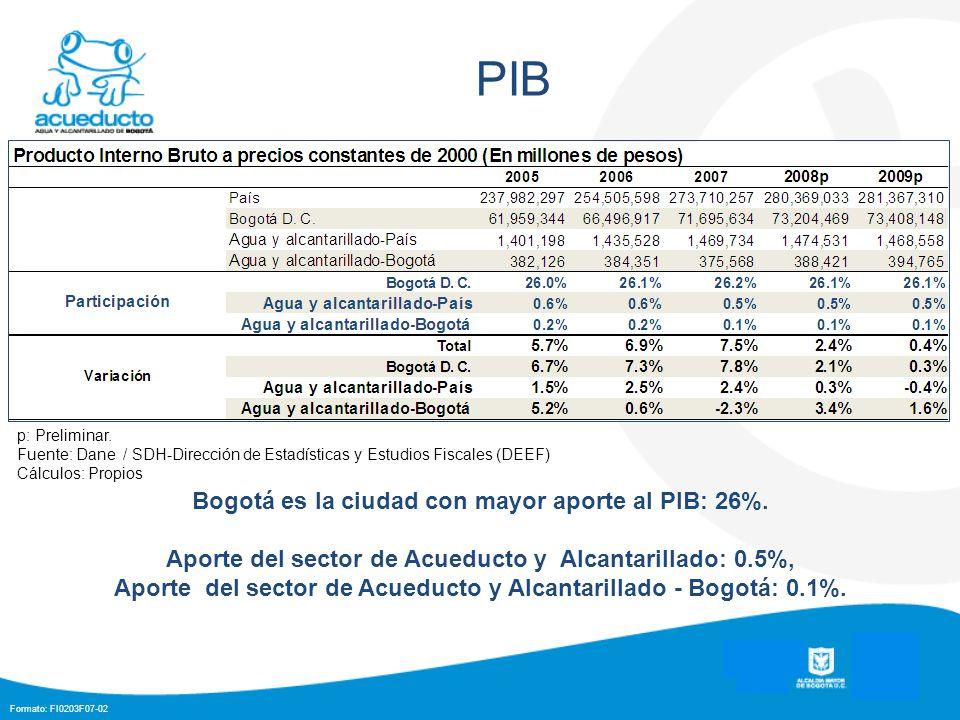 Formato: FI0203F07-02 PIB Bogotá es la ciudad con mayor aporte al PIB: 26%. Aporte del sector de Acueducto y Alcantarillado: 0.5%, Aporte del sector d
