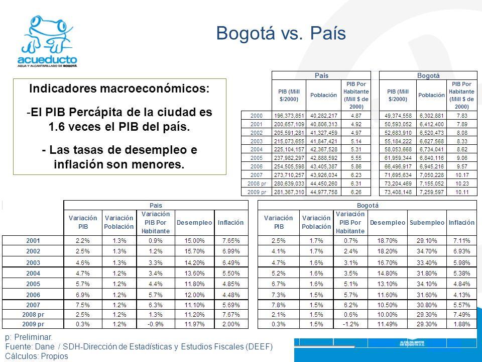 Formato: FI0203F07-02 Bogotá vs. País Indicadores macroeconómicos: -El PIB Percápita de la ciudad es 1.6 veces el PIB del país. - Las tasas de desempl