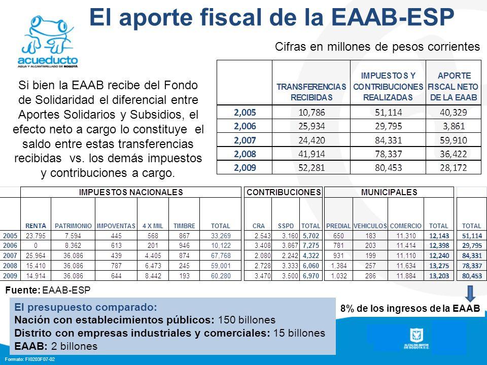Formato: FI0203F07-02 El aporte fiscal de la EAAB-ESP Si bien la EAAB recibe del Fondo de Solidaridad el diferencial entre Aportes Solidarios y Subsidios, el efecto neto a cargo lo constituye el saldo entre estas transferencias recibidas vs.