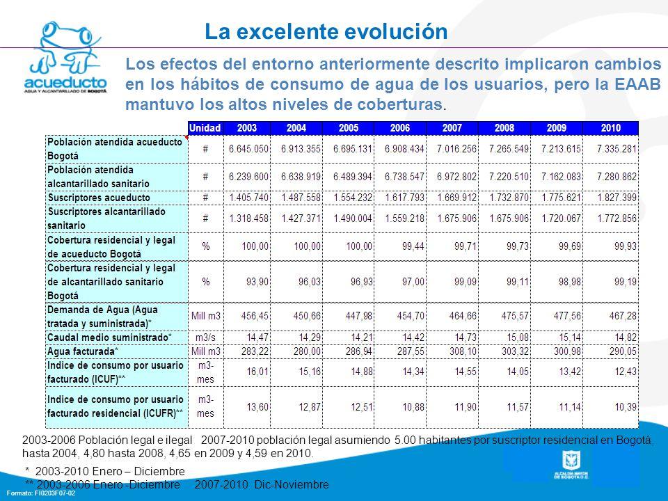 Formato: FI0203F07-02 La excelente evolución 2003-2006 Población legal e ilegal 2007-2010 población legal asumiendo 5.00 habitantes por suscriptor residencial en Bogotá, hasta 2004, 4,80 hasta 2008, 4,65 en 2009 y 4,59 en 2010.