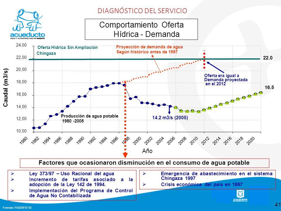 Formato: FI0203F07-02 41 DIAGNÓSTICO DEL SERVICIO Comportamiento Oferta Hídrica - Demanda Año Factores que ocasionaron disminución en el consumo de agua potable Ley 373/97 – Uso Racional del agua Incremento de tarifas asociado a la adopción de la Ley 142 de 1994.