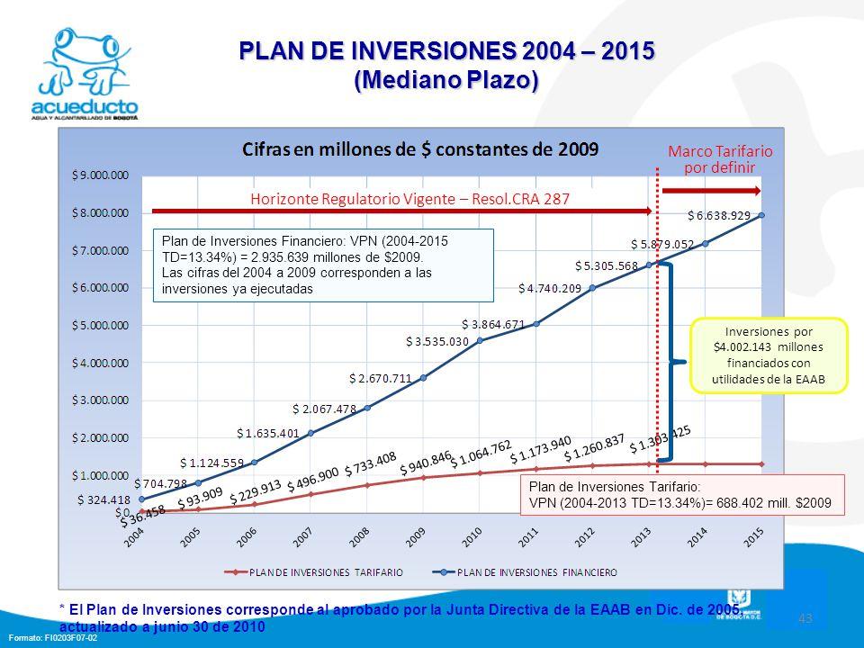 Formato: FI0203F07-02 43 PLAN DE INVERSIONES 2004 – 2015 (Mediano Plazo) Horizonte Regulatorio Vigente – Resol.CRA 287 Plan de Inversiones Financiero: VPN (2004-2015 TD=13.34%) = 2.935.639 millones de $2009.