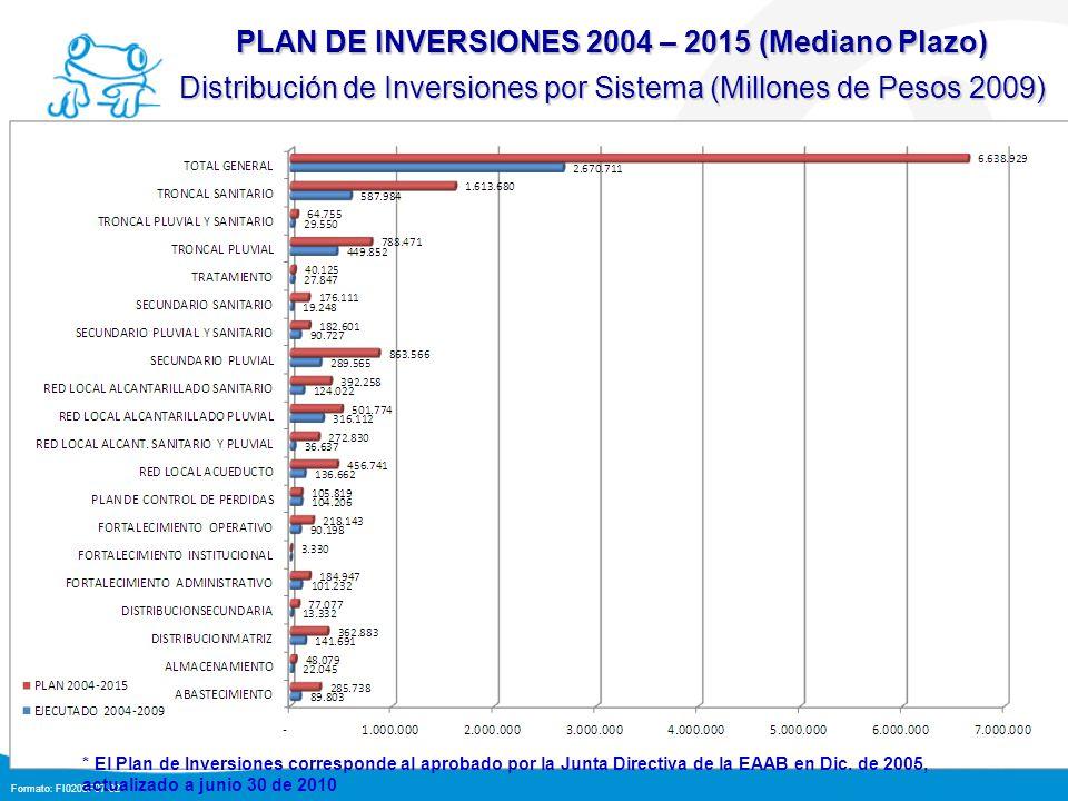 Formato: FI0203F07-02 44 PLAN DE INVERSIONES 2004 – 2015 (Mediano Plazo) Distribución de Inversiones por Sistema (Millones de Pesos 2009) * El Plan de Inversiones corresponde al aprobado por la Junta Directiva de la EAAB en Dic.