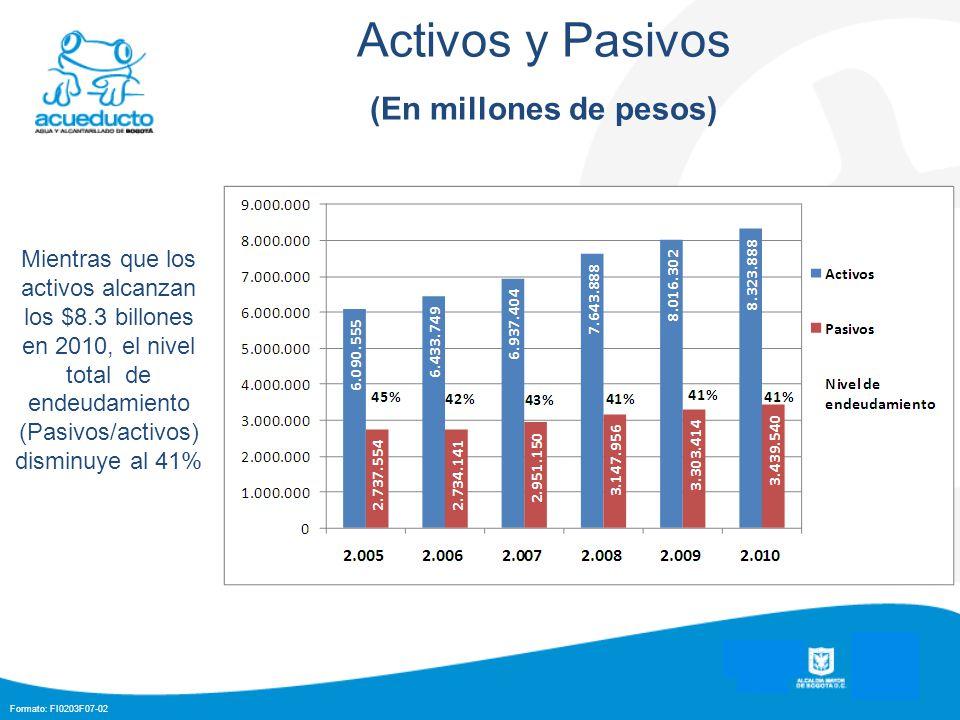 Formato: FI0203F07-02 Activos y Pasivos (En millones de pesos) Mientras que los activos alcanzan los $8.3 billones en 2010, el nivel total de endeudamiento (Pasivos/activos) disminuye al 41%