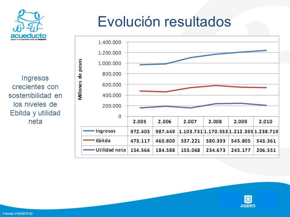 Formato: FI0203F07-02 Evolución resultados Ingresos crecientes con sostenibilidad en los niveles de Ebitda y utilidad neta