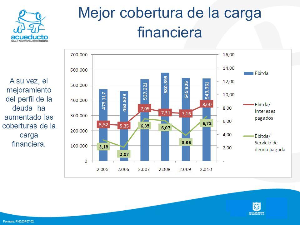 Formato: FI0203F07-02 Mejor cobertura de la carga financiera A su vez, el mejoramiento del perfil de la deuda ha aumentado las coberturas de la carga financiera.