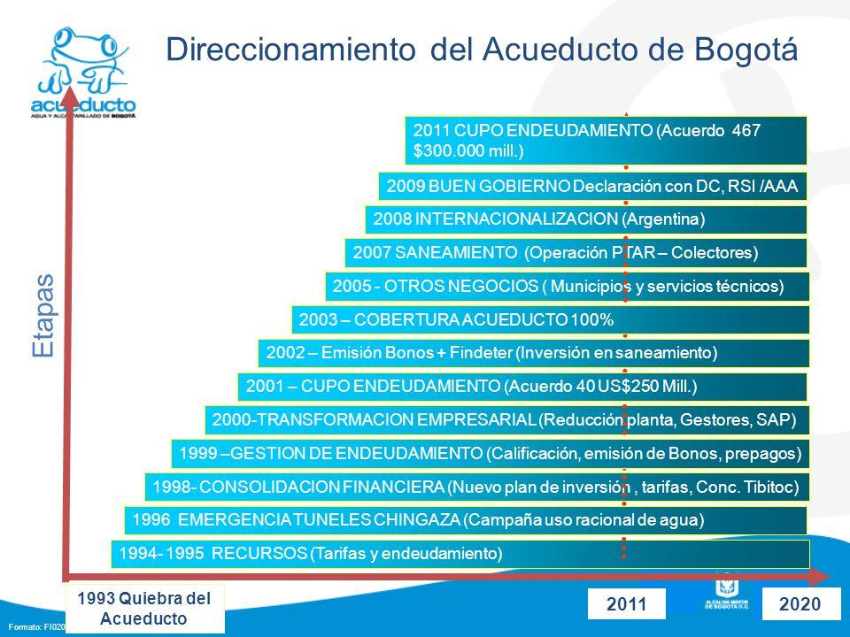 Formato: FI0203F07-02 1993 Quiebra del Acueducto 1994- 1995 RECURSOS (Tarifas y endeudamiento) 1998- CONSOLIDACION FINANCIERA (Nuevo plan de inversión, tarifas, Conc.