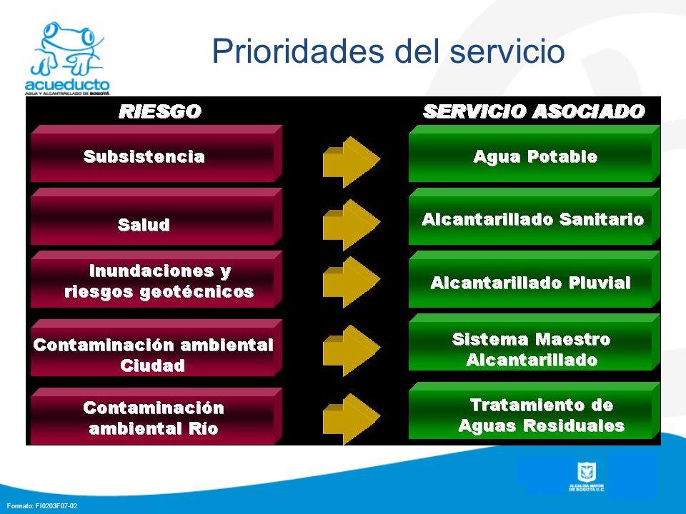 Formato: FI0203F07-02 Prioridades del servicio
