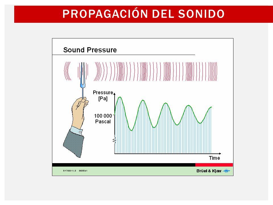 Un diapasón genera moléculas de aire en movimiento, lo que resulta en desplazamientos positivos (compresión) y negativo (rarefacción) alrededor de la presión atmosférica.