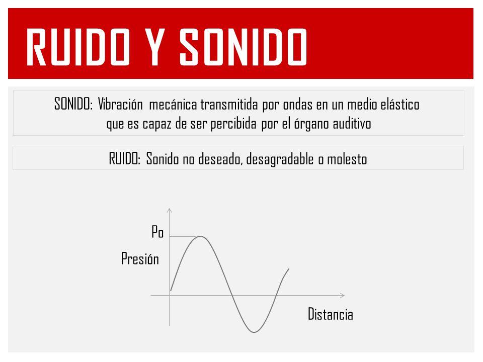 En el aire, la expresión para cada propiedad acústica es: Nivel de sonido Intensidad: Nivel de potencia acústica: NIVELES Y DECIBELIOS (CONT)