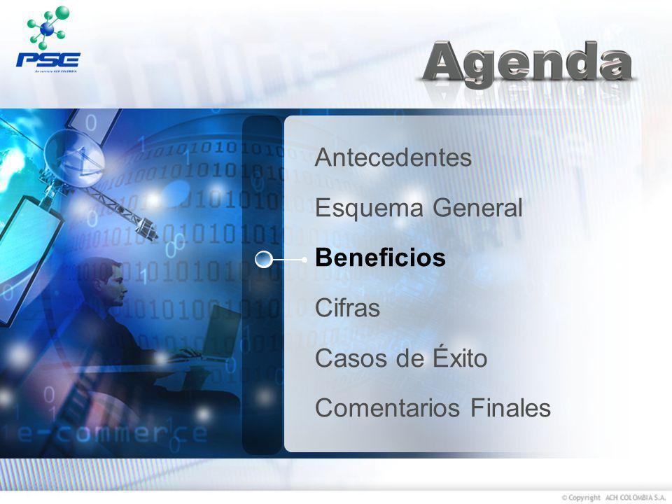 Antecedentes Esquema General Beneficios Cifras Casos de Éxito Comentarios Finales