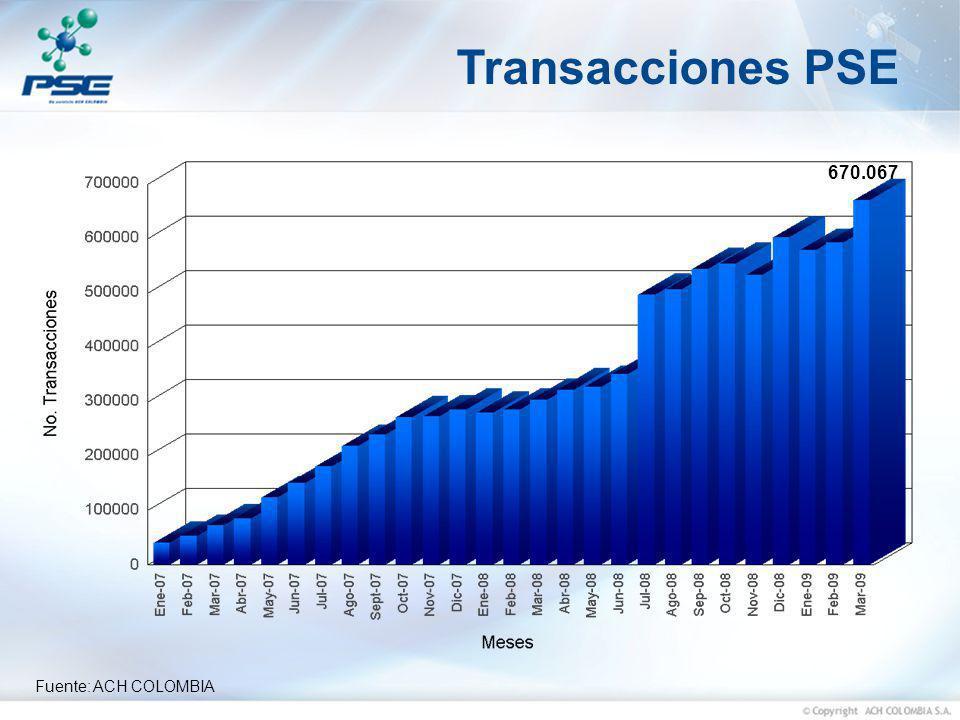 Fuente: ACH COLOMBIA Transacciones PSE 670.067