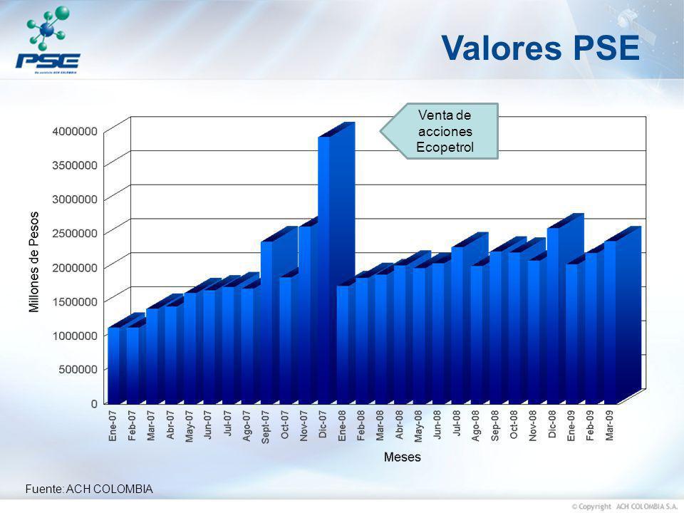 Fuente: ACH COLOMBIA Valores PSE Venta de acciones Ecopetrol