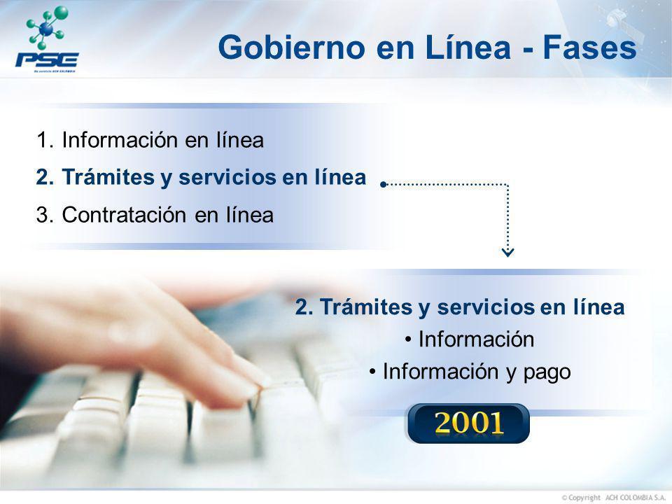 Gobierno en Línea - Fases 2. Trámites y servicios en línea Información Información y pago 1.Información en línea 2.Trámites y servicios en línea 3.Con