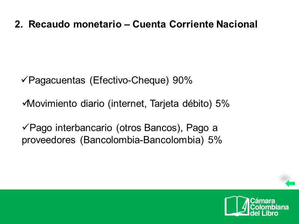 Pagacuentas (Efectivo-Cheque) 90% 2. Recaudo monetario – Cuenta Corriente Nacional Movimiento diario (internet, Tarjeta débito) 5% Pago interbancario