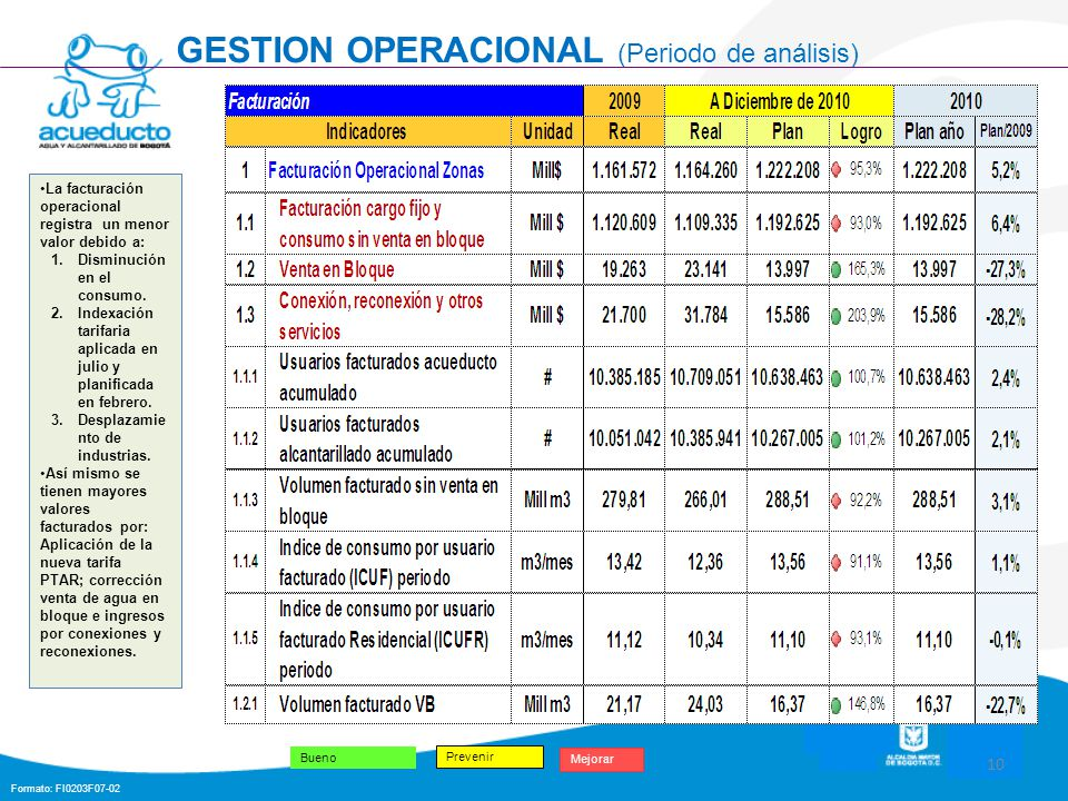 Formato: FI0203F07-02 10 Bueno Mejorar GESTION OPERACIONAL (Periodo de análisis) Prevenir La facturación operacional registra un menor valor debido a:
