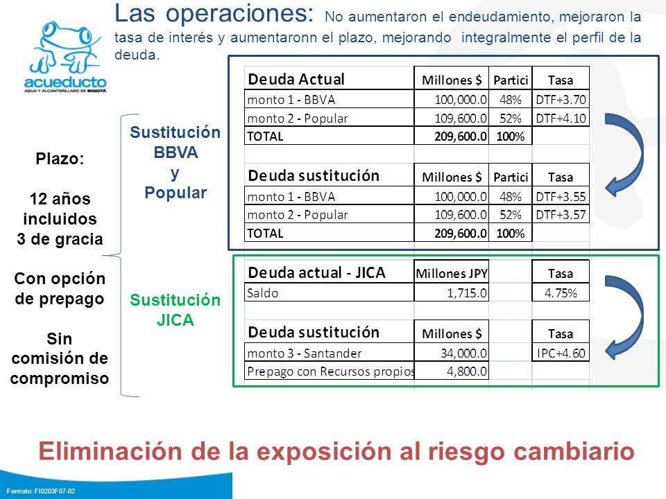 Formato: FI0203F07-02 Las operaciones: No aumentaron el endeudamiento, mejoraron la tasa de interés y aumentaronn el plazo, mejorando integralmente el