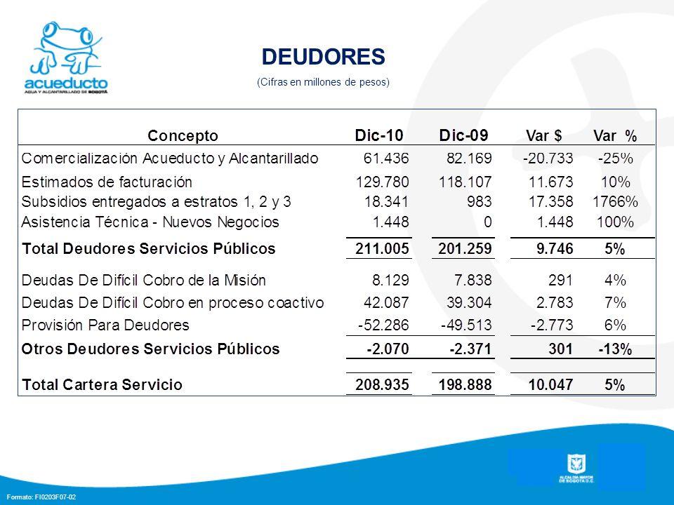 Formato: FI0203F07-02 DEUDORES (Cifras en millones de pesos)