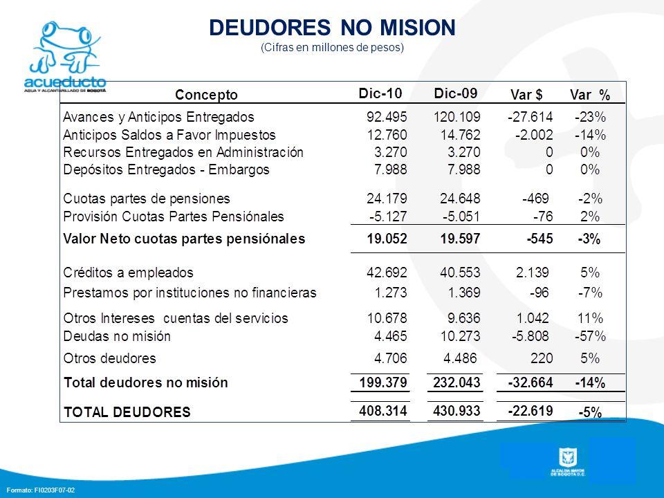 Formato: FI0203F07-02 DEUDORES NO MISION (Cifras en millones de pesos)