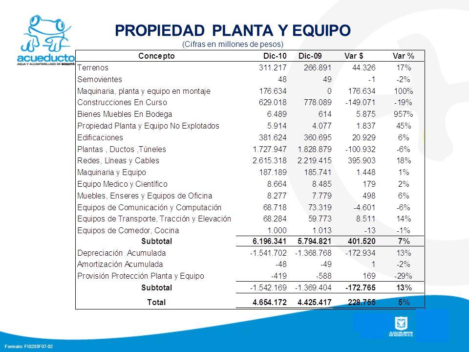 Formato: FI0203F07-02 PROPIEDAD PLANTA Y EQUIPO (Cifras en millones de pesos)