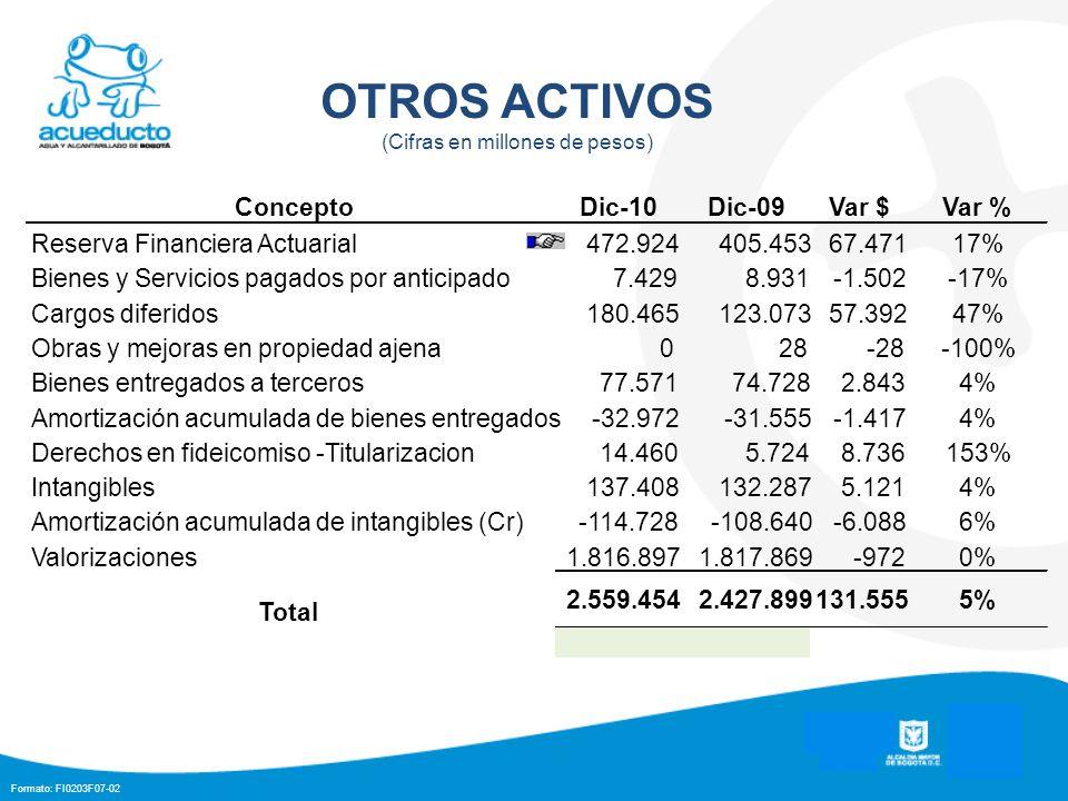 Formato: FI0203F07-02 OTROS ACTIVOS (Cifras en millones de pesos) ConceptoDic-10Dic-09Var $Var % Reserva Financiera Actuarial472.924405.45367.47117% B