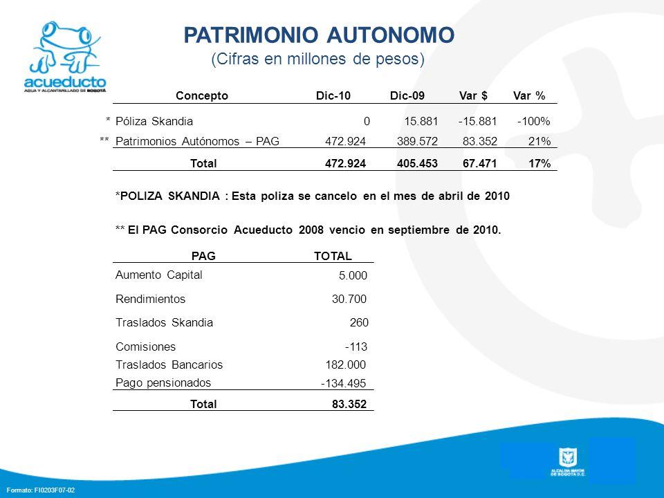 Formato: FI0203F07-02 PATRIMONIO AUTONOMO (Cifras en millones de pesos) ConceptoDic-10Dic-09Var $Var % *Póliza Skandia015.881-15.881-100% **Patrimonio