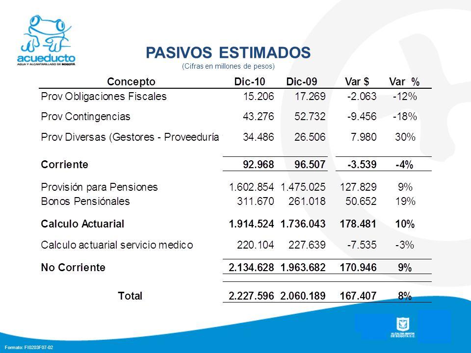 Formato: FI0203F07-02 PASIVOS ESTIMADOS (Cifras en millones de pesos)