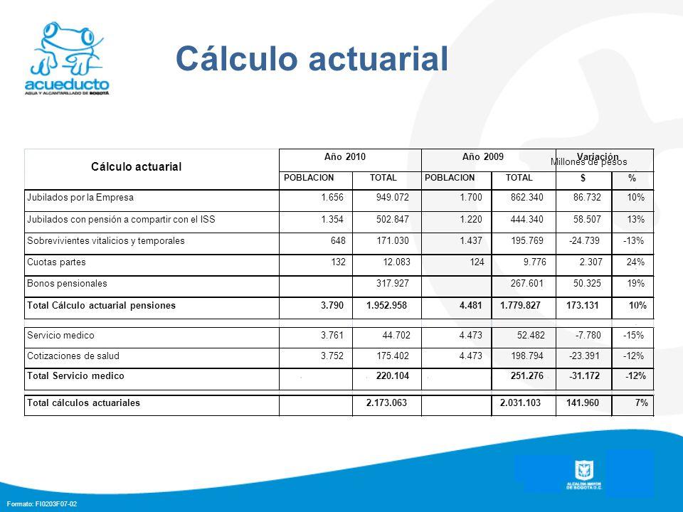 Formato: FI0203F07-02 Cálculo actuarial Millones de pesos
