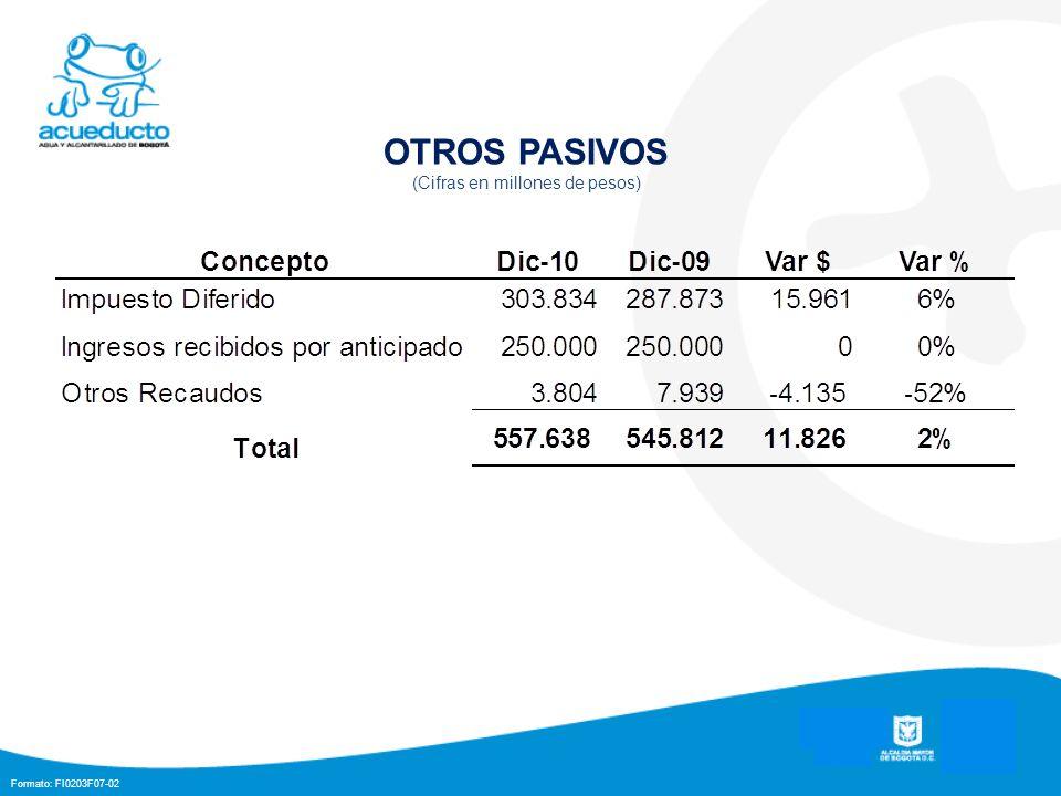 Formato: FI0203F07-02 OTROS PASIVOS (Cifras en millones de pesos)