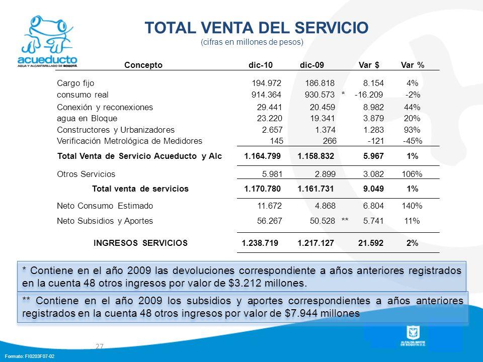 Formato: FI0203F07-02 TOTAL VENTA DEL SERVICIO (cifras en millones de pesos) 27 ** Contiene en el año 2009 los subsidios y aportes correspondientes a