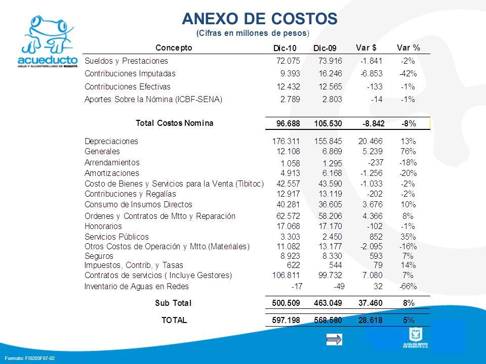 Formato: FI0203F07-02 ANEXO DE COSTOS (Cifras en millones de pesos)