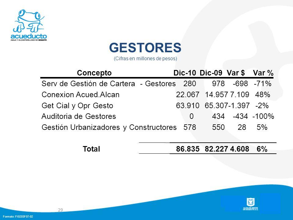Formato: FI0203F07-02 GESTORES (Cifras en millones de pesos) 29 ConceptoDic-10Dic-09Var $Var % Serv de Gestión de Cartera - Gestores280978-698-71% Con