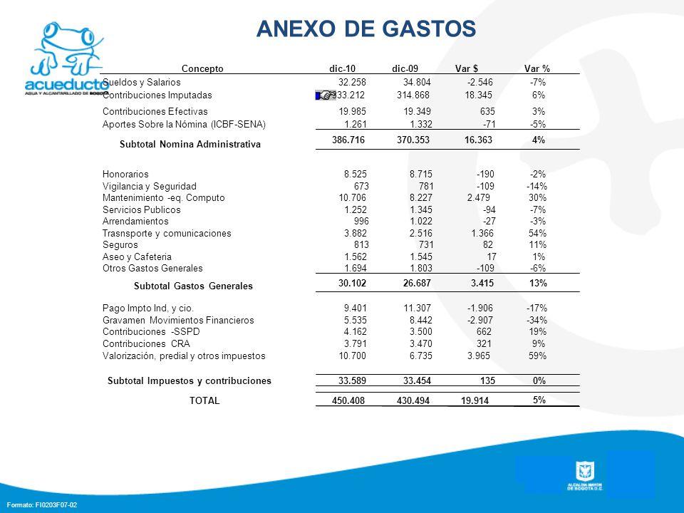 Formato: FI0203F07-02 ANEXO DE GASTOS