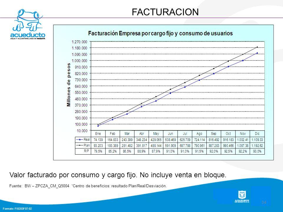 Formato: FI0203F07-02 34 FACTURACION Valor facturado por consumo y cargo fijo. No incluye venta en bloque. Fuente: BW – ZPCZA_CM_Q5004 Centro de benef