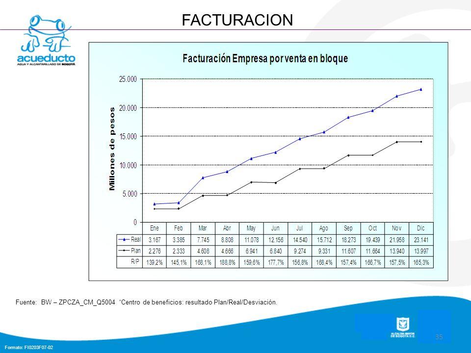 Formato: FI0203F07-02 35 FACTURACION Fuente: BW – ZPCZA_CM_Q5004 Centro de beneficios: resultado Plan/Real/Desviación.