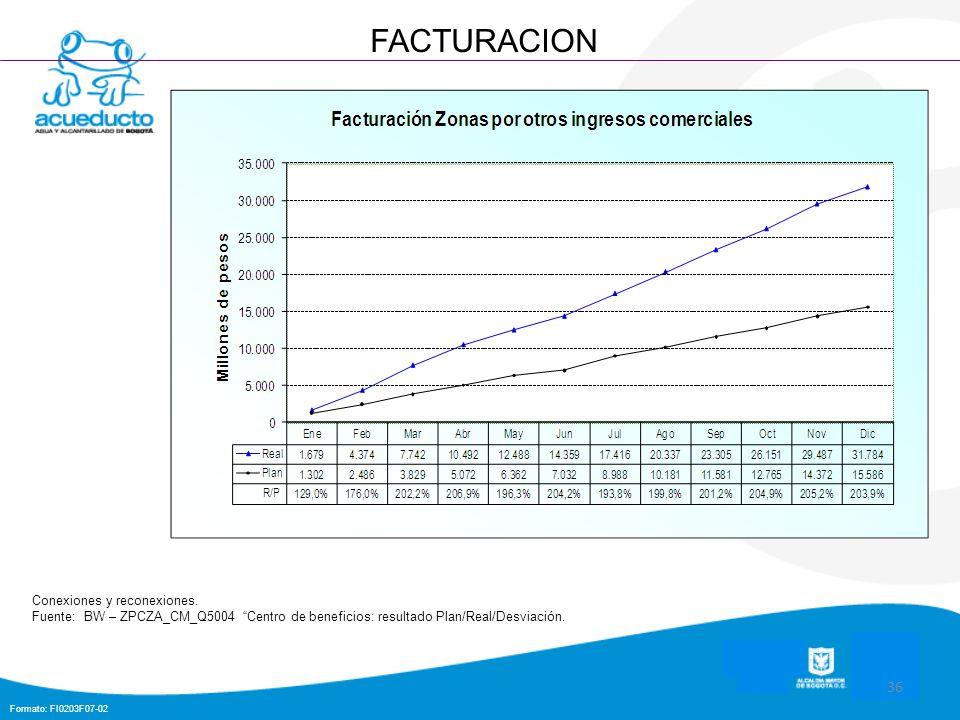 Formato: FI0203F07-02 36 FACTURACION Conexiones y reconexiones. Fuente: BW – ZPCZA_CM_Q5004 Centro de beneficios: resultado Plan/Real/Desviación.