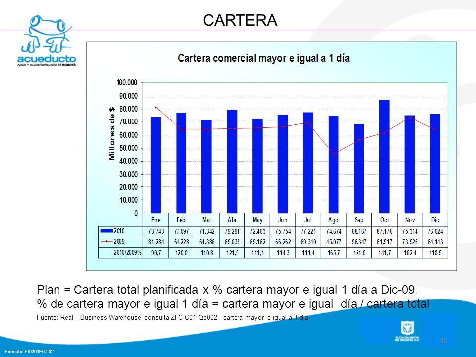 Formato: FI0203F07-02 40 CARTERA Plan = Cartera total planificada x % cartera mayor e igual 1 día a Dic-09. % de cartera mayor e igual 1 día = cartera