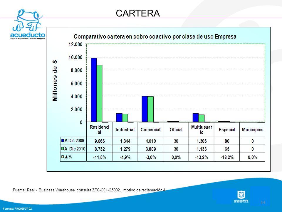 Formato: FI0203F07-02 44 CARTERA Fuente: Real - Business Warehouse consulta ZFC-C01-Q5002, motivo de reclamación 4.