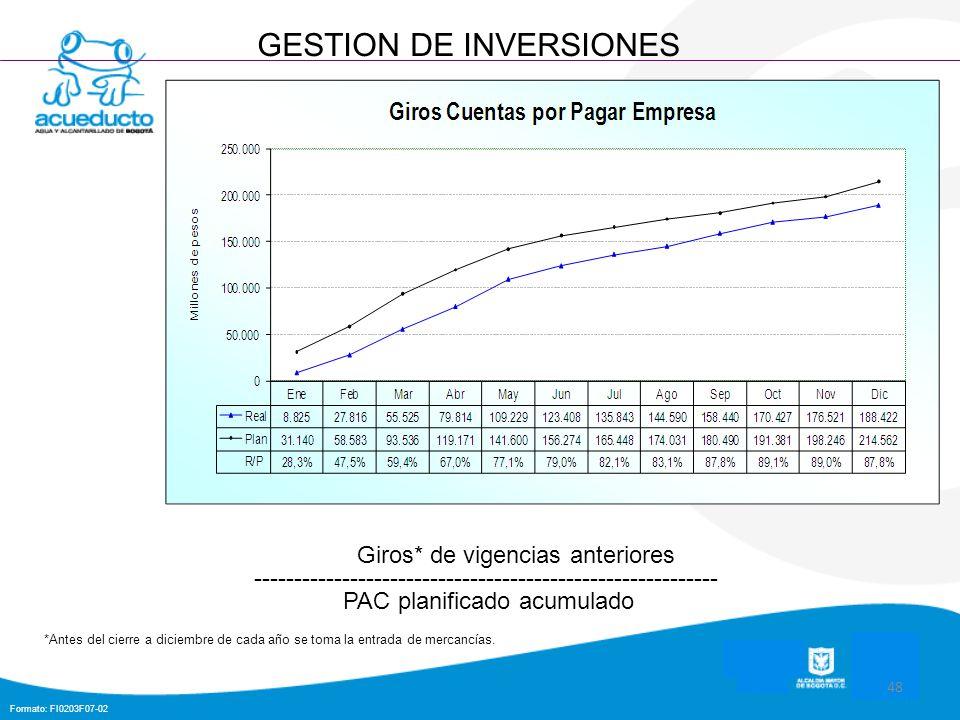 Formato: FI0203F07-02 48 GESTION DE INVERSIONES Giros* de vigencias anteriores ---------------------------------------------------------- PAC planific