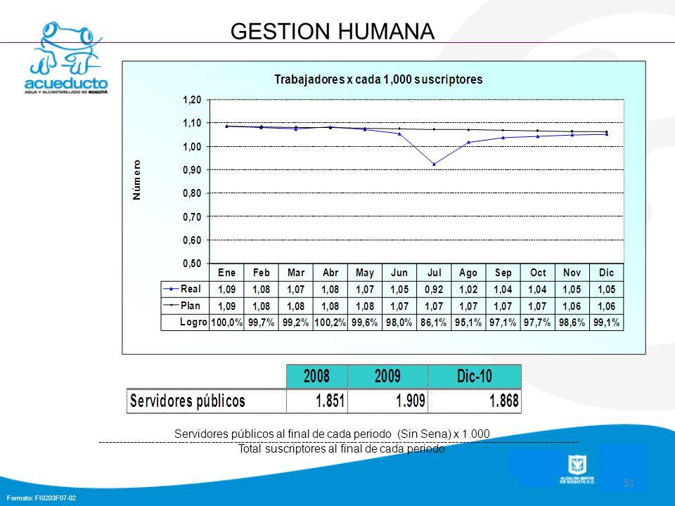 Formato: FI0203F07-02 51 GESTION HUMANA Servidores públicos al final de cada periodo (Sin Sena) x 1.000 ----------------------------------------------