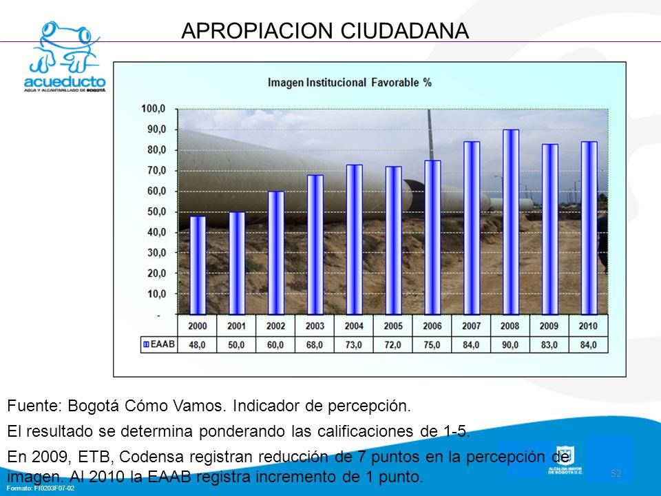 Formato: FI0203F07-02 52 APROPIACION CIUDADANA Fuente: Bogotá Cómo Vamos. Indicador de percepción. El resultado se determina ponderando las calificaci