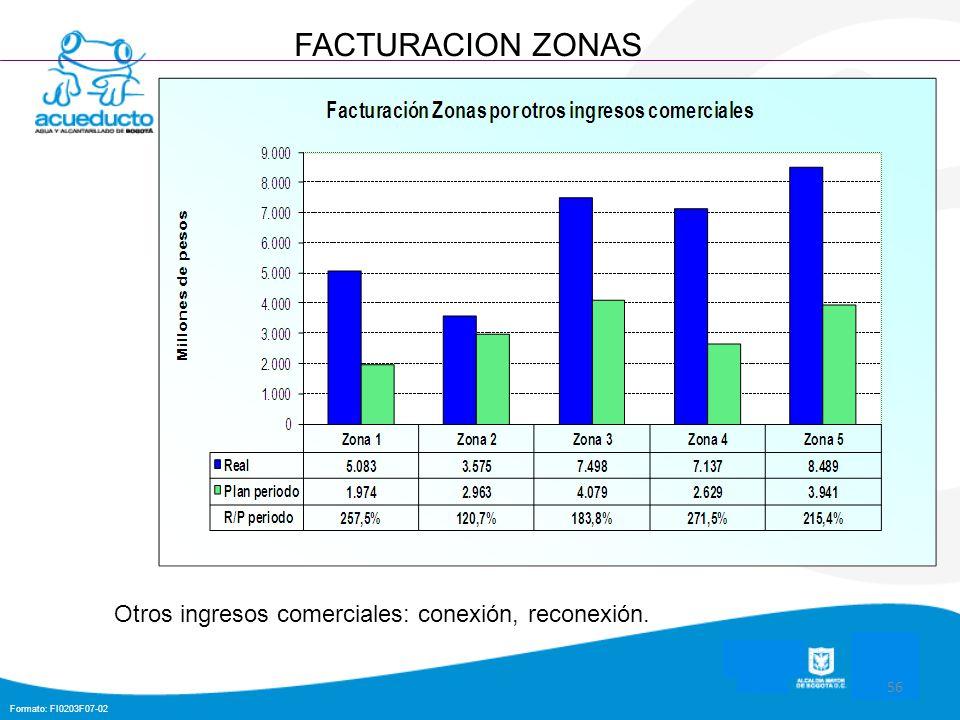 Formato: FI0203F07-02 56 FACTURACION ZONAS Otros ingresos comerciales: conexión, reconexión.