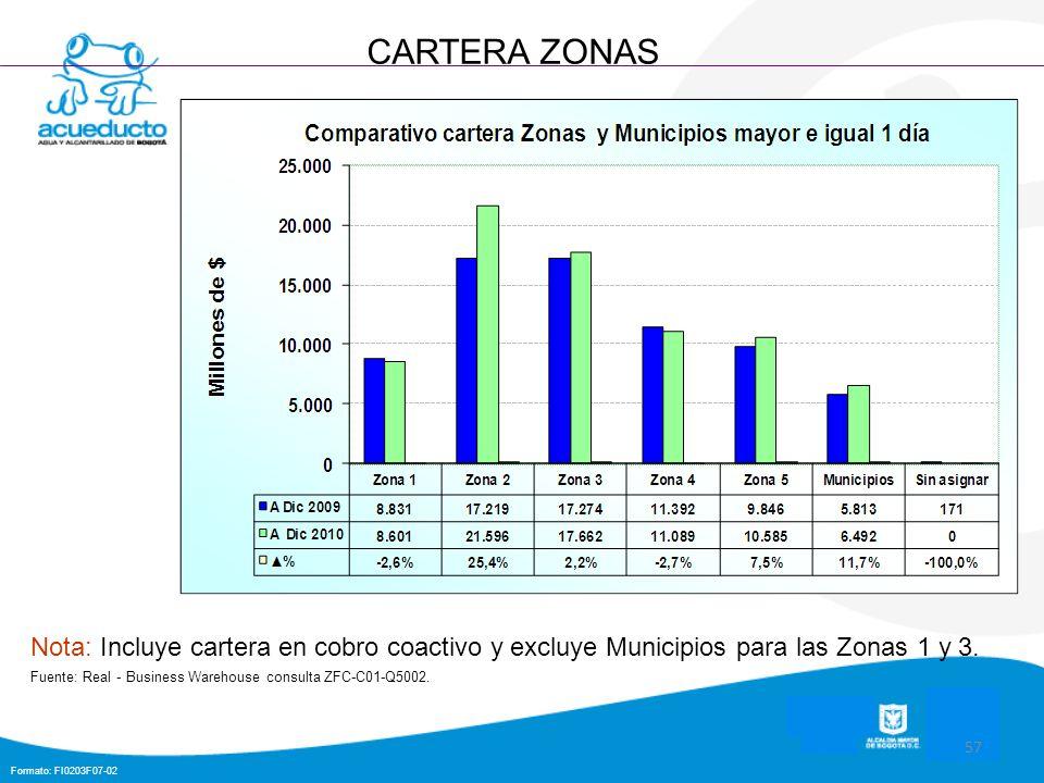 Formato: FI0203F07-02 57 CARTERA ZONAS Nota: Incluye cartera en cobro coactivo y excluye Municipios para las Zonas 1 y 3. Fuente: Real - Business Ware