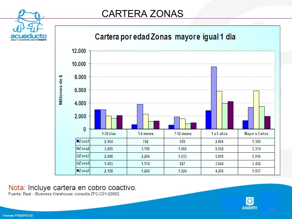 Formato: FI0203F07-02 58 CARTERA ZONAS Nota: Incluye cartera en cobro coactivo. Fuente: Real - Business Warehouse consulta ZFC-C01-Q5002.
