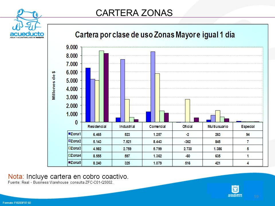 Formato: FI0203F07-02 59 CARTERA ZONAS Nota: Incluye cartera en cobro coactivo. Fuente: Real - Business Warehouse consulta ZFC-C01-Q5002.
