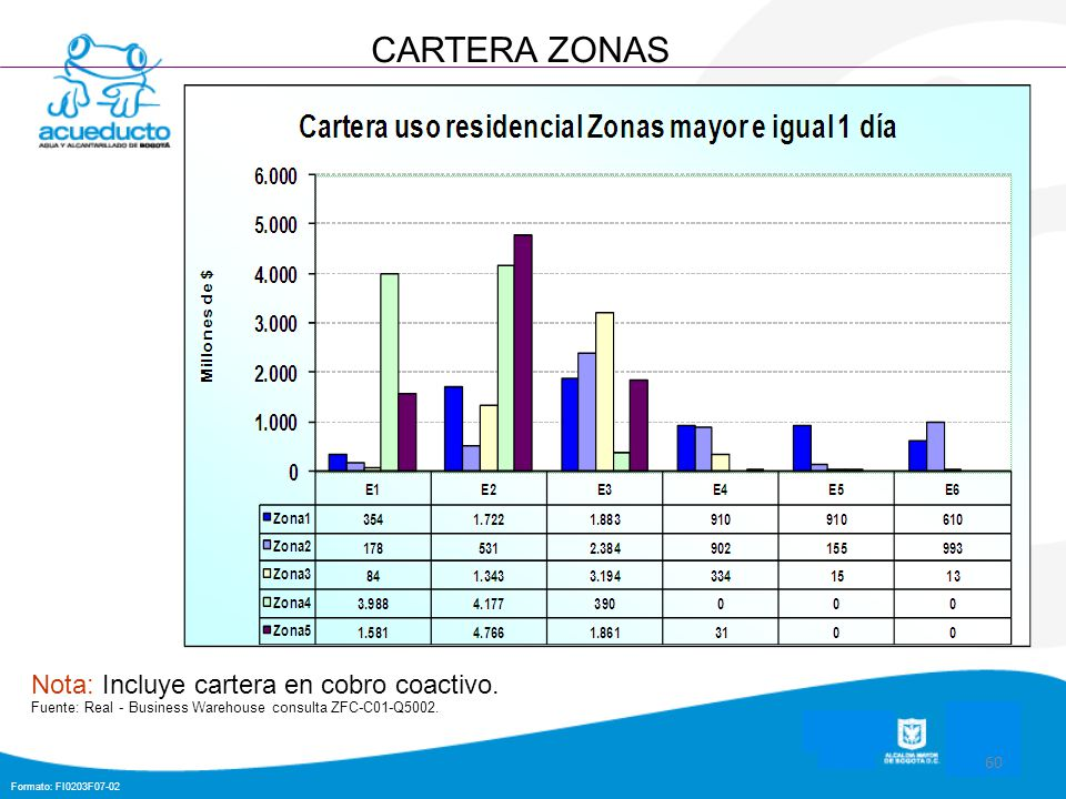 Formato: FI0203F07-02 60 CARTERA ZONAS Nota: Incluye cartera en cobro coactivo. Fuente: Real - Business Warehouse consulta ZFC-C01-Q5002.