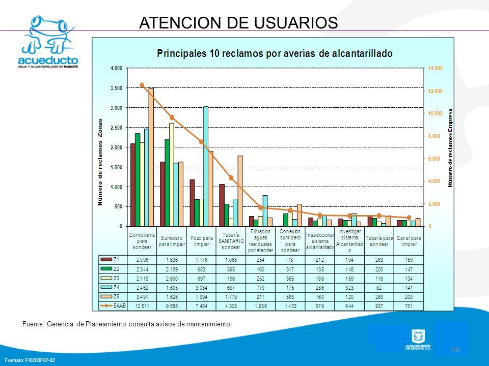 Formato: FI0203F07-02 68 ATENCION DE USUARIOS Fuente: Gerencia de Planeamiento consulta avisos de mantenimiento.